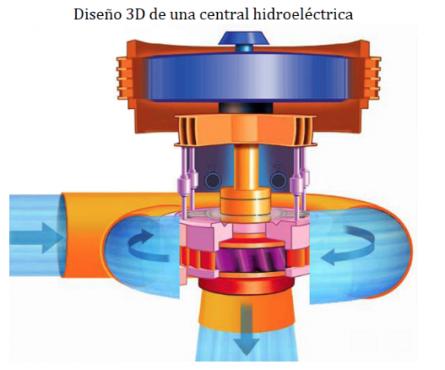 Hidroelectrica Berenice Scratch Barcelona